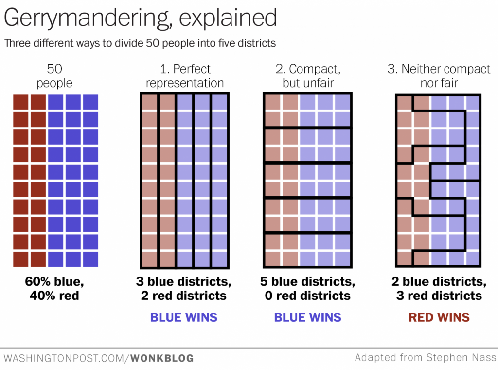 a graphic showing the difference in district lines with perfect voter representation vs. gerrymandering. The gerrymandered district shows that although red is the minority, it wins against the majority, blue.