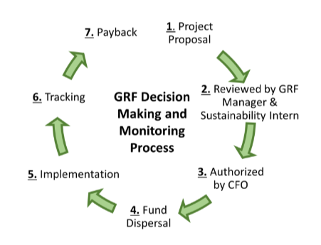 Graphic that explains the process. The project is proposed, reviewed, authorized by CFO, fund dispersed, project implemented, tracking, and payback.